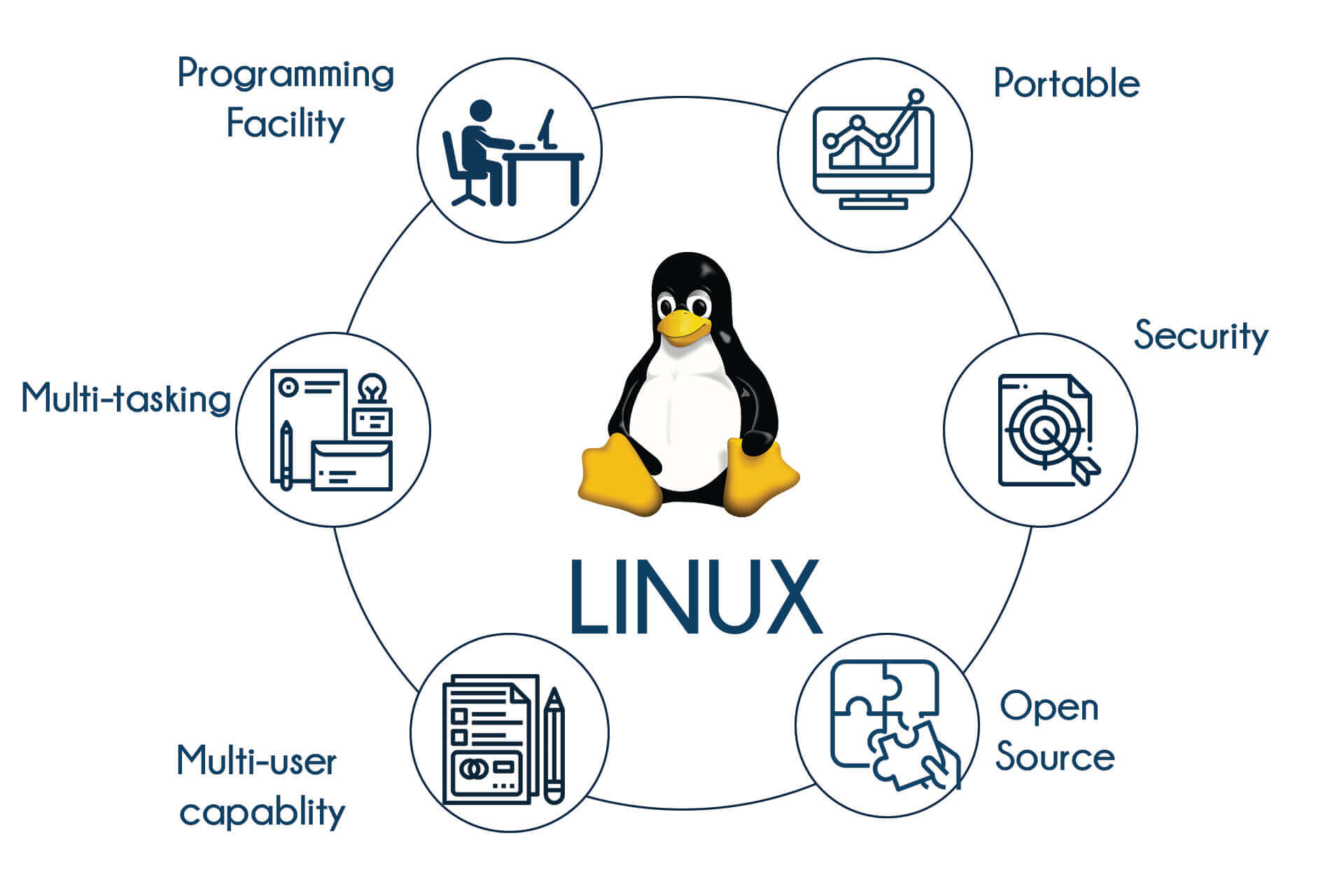 Best Linux Certifications for 2019